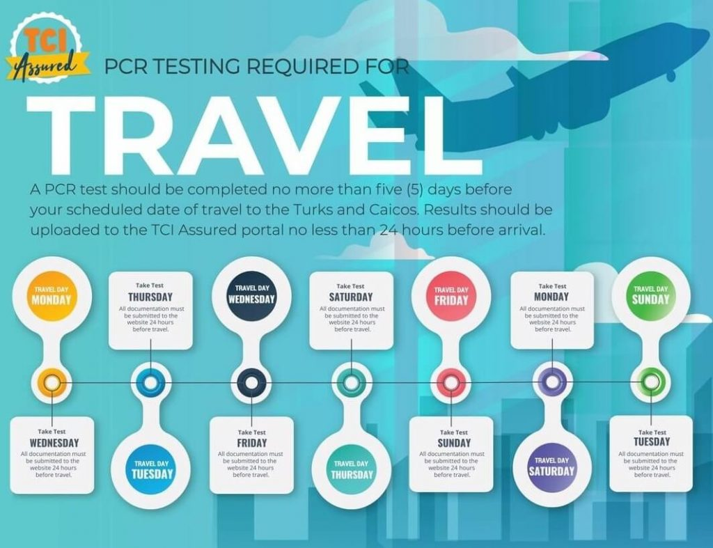 TCI Assured PCR Testing Required for Travel Infographic